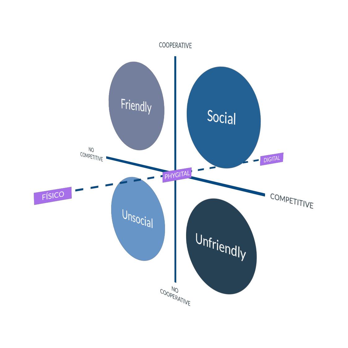 grafico phygital social games