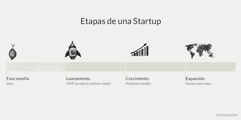 Startup stages infographic